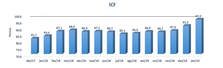 ICF janeiro 2019