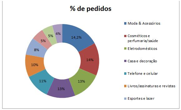 grafico noticias alshop balanço varejo 2018 - dia do consumidor brasil 2019