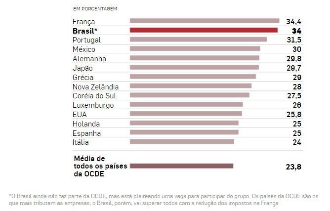 ranking imposto sobre empresa guedes estadão OCDE